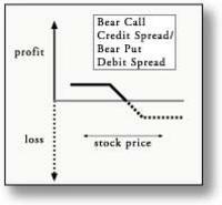 bearcallspread